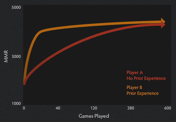 mmr gamesplayed graph